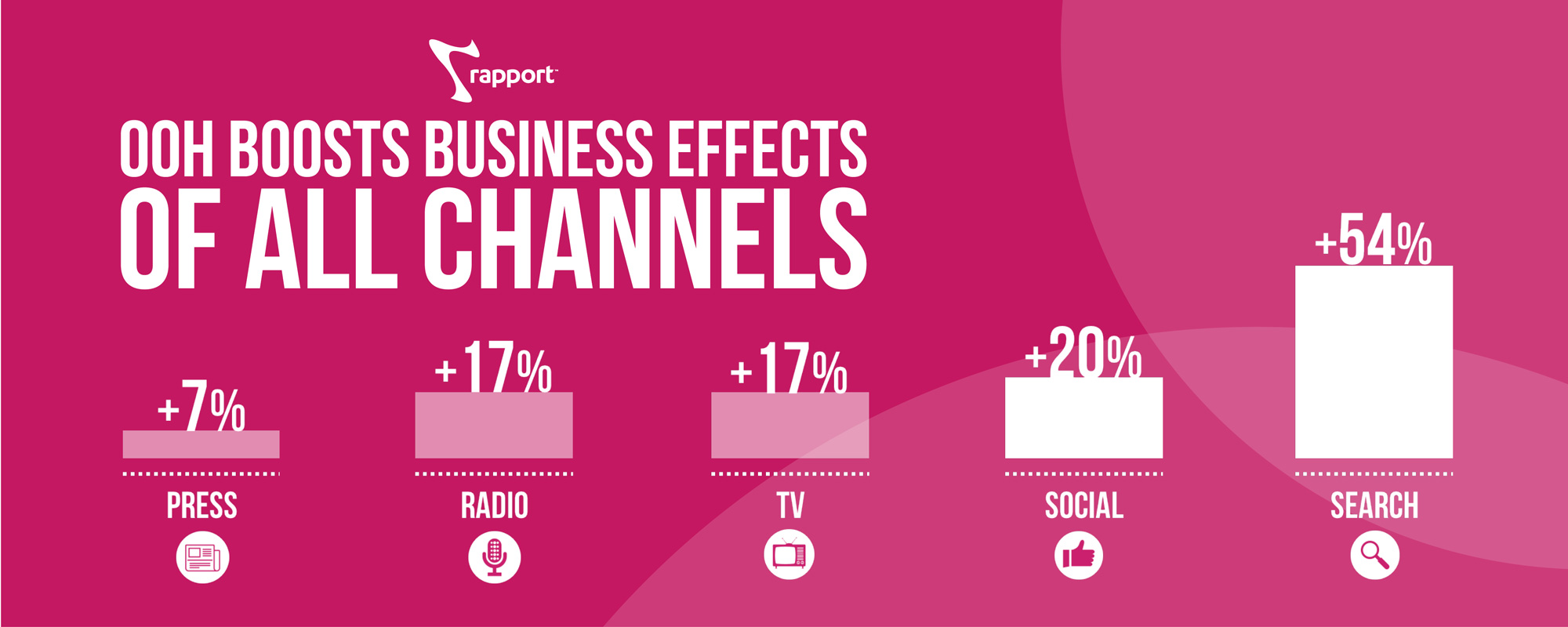 OOH Effectiveness Study by Rapport and IPA Reveals That Outdoor Boosts Market Share by a Third